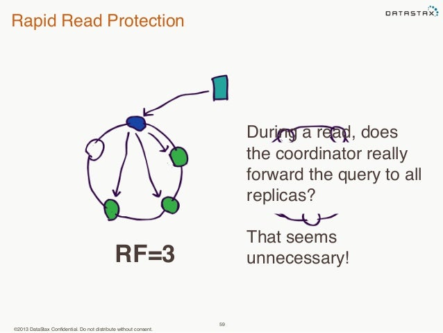 Rapid Read Protection  ©2013 DataStax Confidential. Do not distribute without consent.  59  During a read, does  the coord...