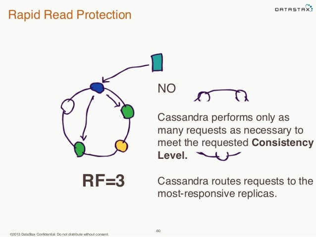 Rapid Read Protection  ©2013 DataStax Confidential. Do not distribute without consent.  NO  Cassandra performs only as  ma...