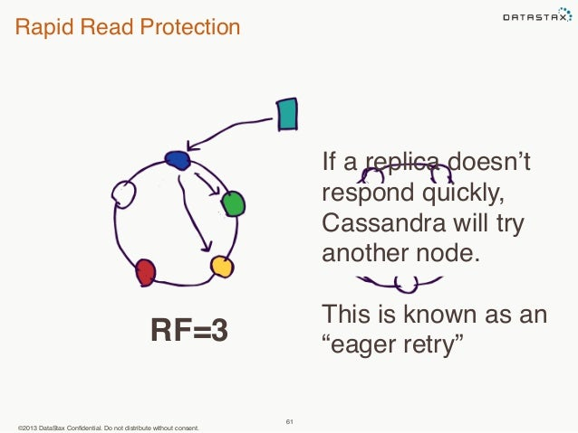 Rapid Read Protection  ©2013 DataStax Confidential. Do not distribute without consent.  61  If a replica doesn't  respond ...