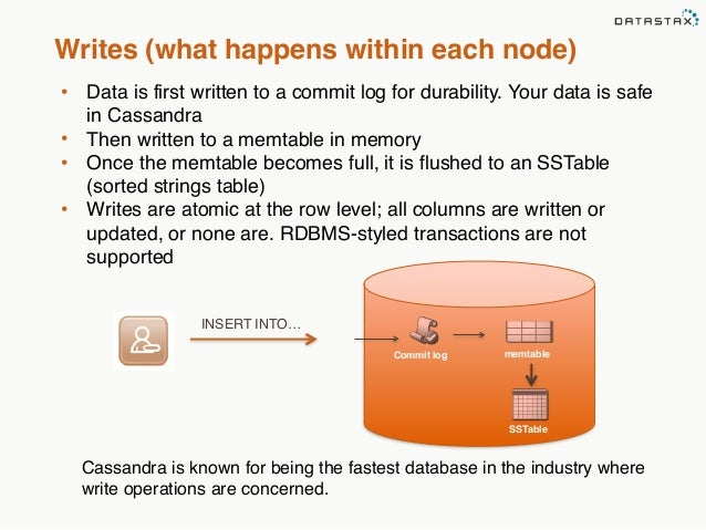 Writes (what happens within each node)  • Data is first written to a commit log for durability. Your data is safe  in Cass...