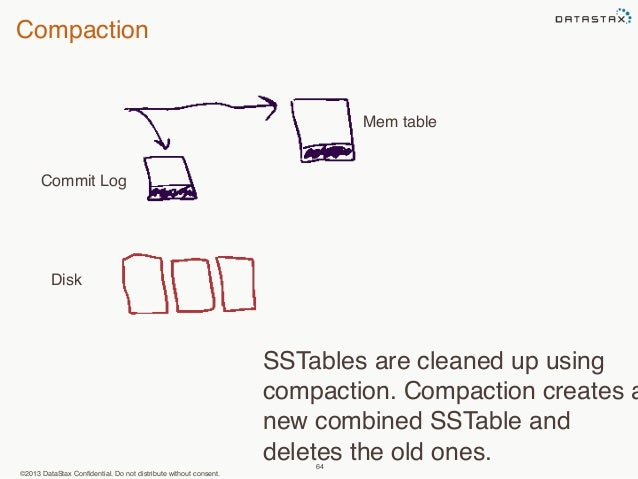 Compaction  ©2013 DataStax Confidential. Do not distribute without consent.  64  Commit Log  Mem table  SSTables are clean...