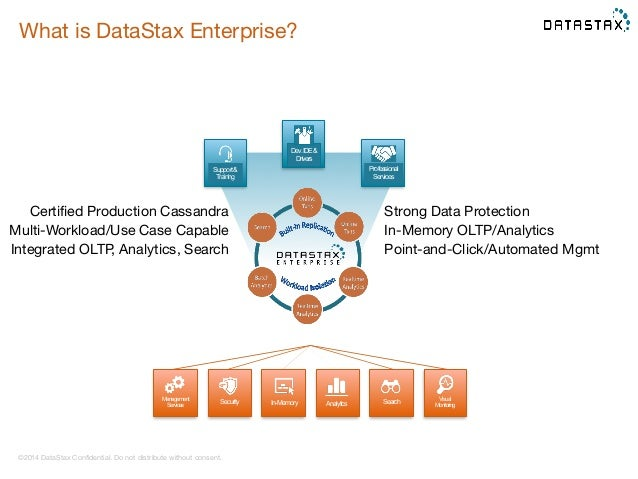 What is DataStax Enterprise?  ©2014 DataStax Confidential. Do not distribute without consent.  Strong Data Protection  In-...