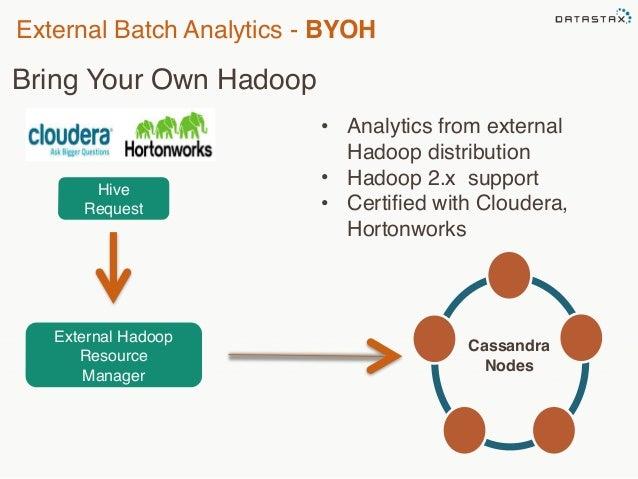 External Batch Analytics - BYOH  Bring Your Own Hadoop  Hive  Request  External Hadoop  Resource  Manager  • Analytics fro...