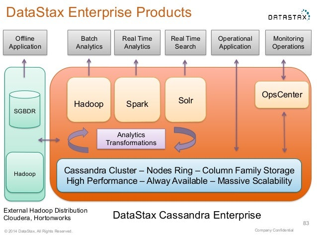 Spark Solr  Cassandra Cluster – Nodes Ring – Column Family Storage  High Performance – Alway Available – Massive Scalabili...