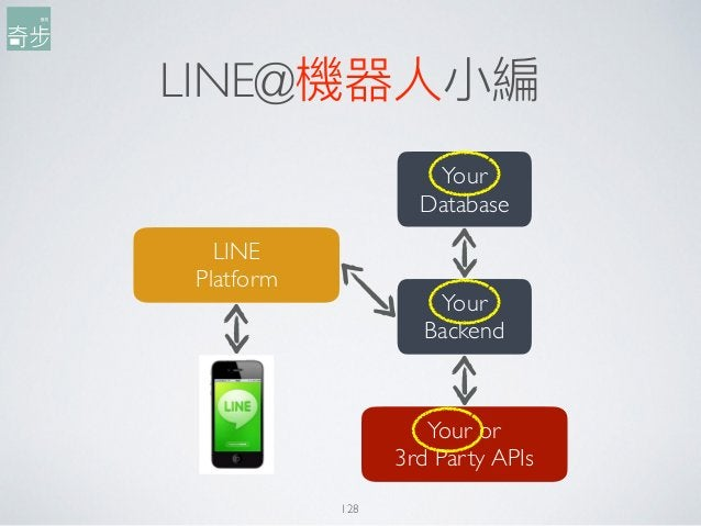 LINE@機器⼈人⼩小編 LINE Platform Your Backend Your Database Your or 3rd Party APIs 128