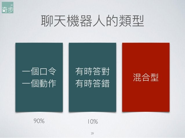 聊天機器⼈人的類型 39 ⼀一個⼝口令 ⼀一個動作 有時答對 有時答錯 混合型 90% 10%