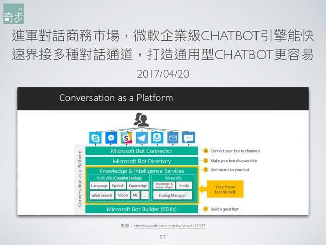 進軍對話商務市場,微軟企業級CHATBOT引擎能快 速界接多種對話通道,打造通⽤用型CHATBOT更更容易易 57 來來源:http://www.ithome.com.tw/news/113437 2017/04/20