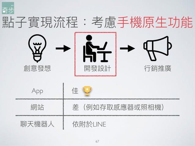 點⼦子實現流程:考慮⼿手機原⽣生功能 67 創意發想 開發設計 ⾏行行銷推廣 App 網站 聊天機器⼈人 差(例例如存取感應器或照相機) 依附於LINE 佳