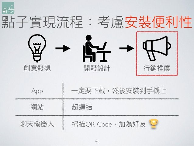 點⼦子實現流程:考慮安裝便便利利性 68 創意發想 開發設計 ⾏行行銷推廣 App 網站 聊天機器⼈人 超連結 掃描QR Code,加為好友 ⼀一定要下載,然後安裝到⼿手機上