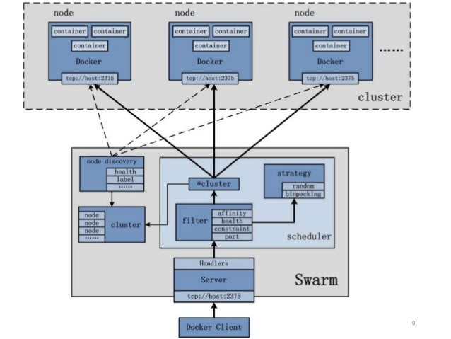 Intro to cluster scheduler for linux containers for Docker consul cluster