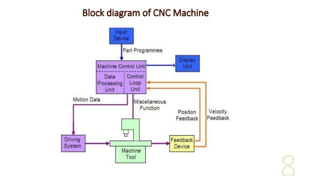 Cnc tools diagrams residential electrical symbols introduction to cnc machine and hardware rh slideshare net cnc lathe machine diagram cnc schematic ccuart Images