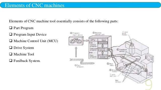 cincinnati milacron edr electrical wiring diagram best site wiring rh omniwindenergy com Cincinnati Milacron Manuals Cincinnati Milacron Robots