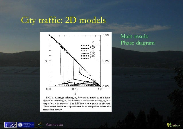 @anxosan City traffic: 2D models Main result: Phase diagram