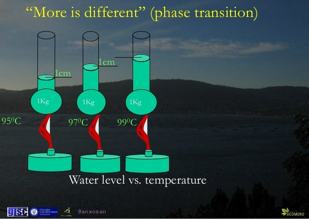 "@anxosan 950C 1Kg 1cm 970C 1cm 1Kg 990C 1Kg Water level vs. temperature ""More is different"" (phase transition)"