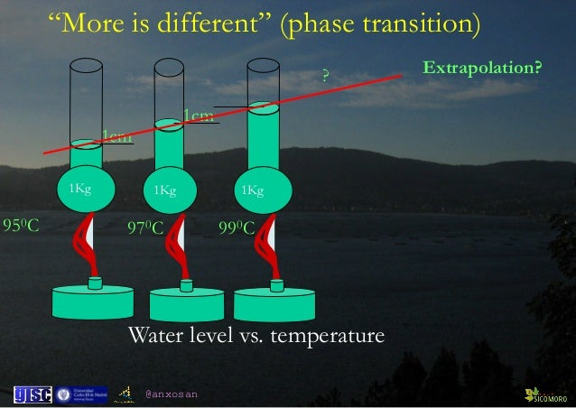"@anxosan 950C 1Kg 1cm 970C 1cm 1Kg 990C 1Kg ? Extrapolation? Water level vs. temperature ""More is different"" (phase transi..."