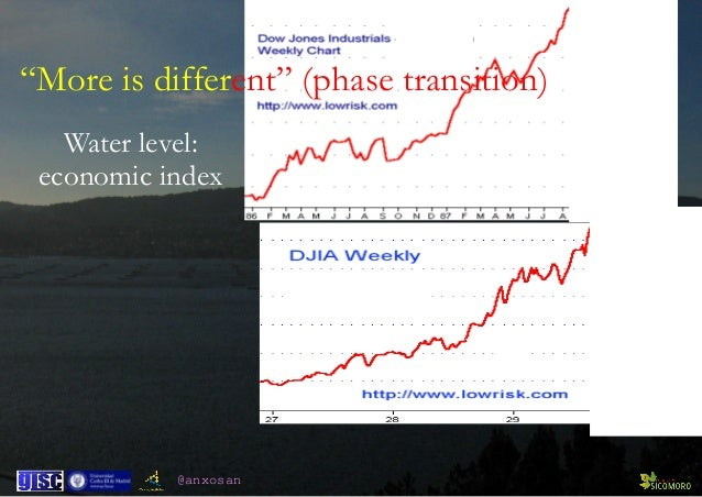 """@anxosan """"More is different"""" (phase transition) Water level: economic index"""