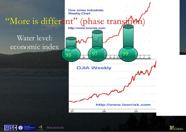 """@anxosan 95 97 99 """"More is different"""" (phase transition) Water level: economic index"""