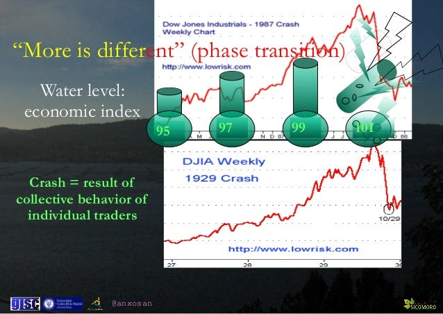 """@anxosan 95 97 99 101 Crash = result of collective behavior of individual traders """"More is different"""" (phase transition) W..."""