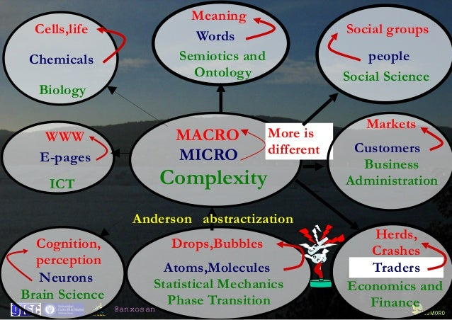 @anxosan Statistical Mechanics  Phase Transition Atoms,Molecules Drops,Bubbles Complexity MICRO MACRO More is different B...