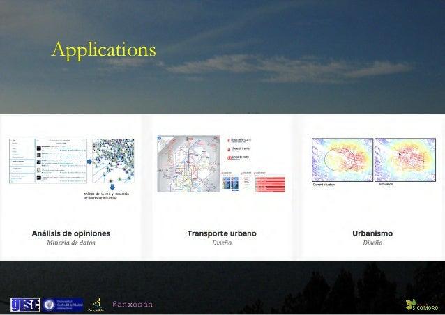 @anxosan Applications