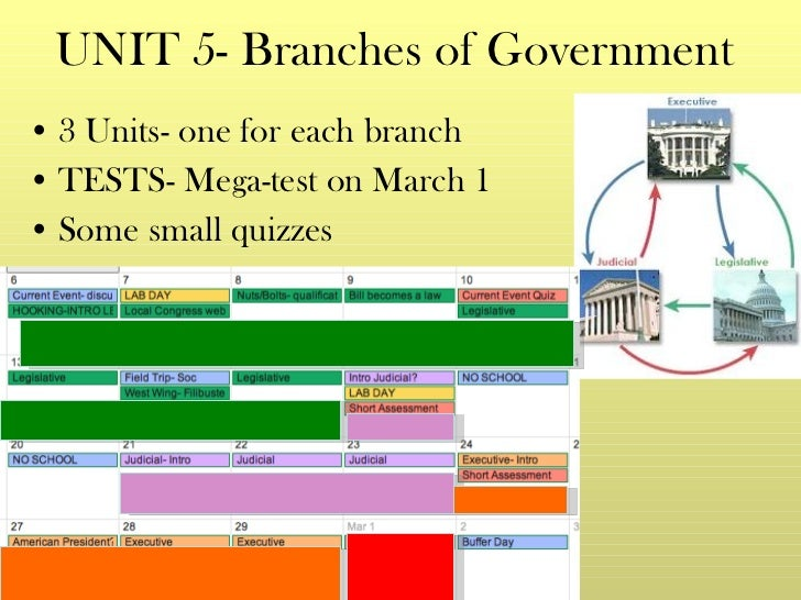 UNIT 5- Branches of Government <ul><li>3 Units- one for each branch </li></ul><ul><li>TESTS- Mega-test on March 1  </li></...