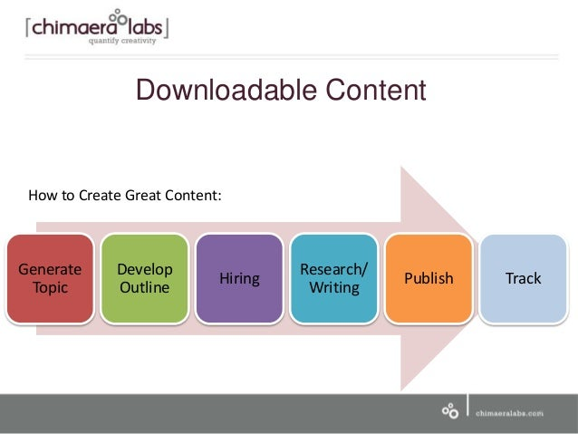 How to Create Great Content: 17 Generate Topic Develop Outline Hiring Research/ Writing Publish Track Downloadable Content