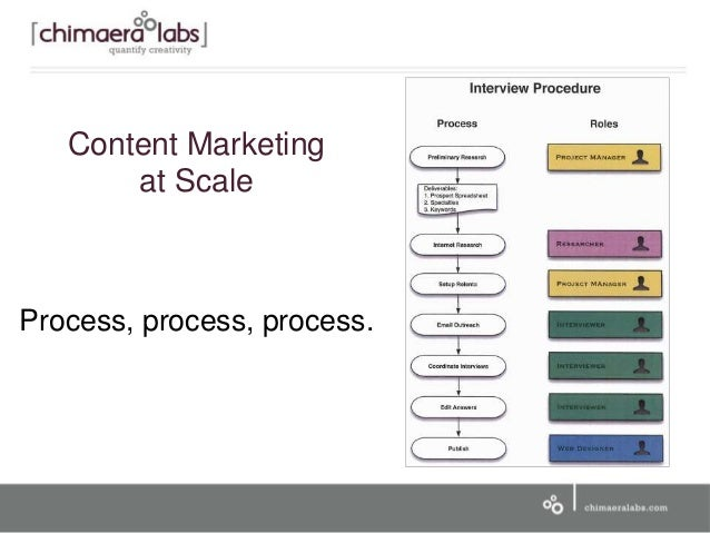 Content Marketing at Scale Process, process, process.