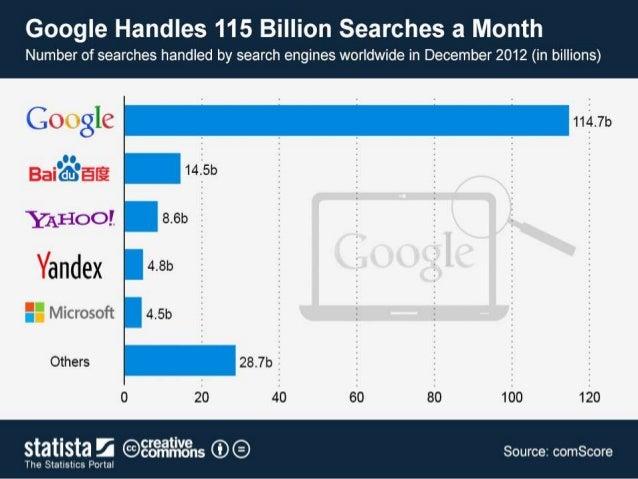 100 Billion Searches Each Month!