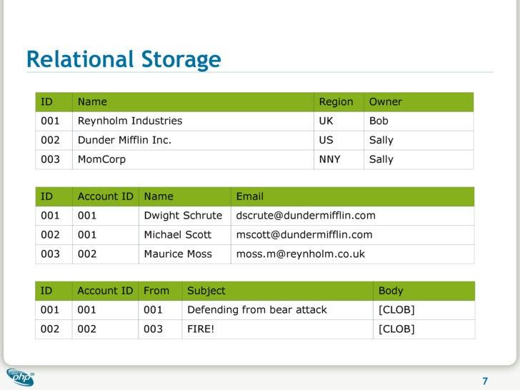 Relational Storage  ID    Name                                          Region    Owner  001   Reynholm Industries        ...