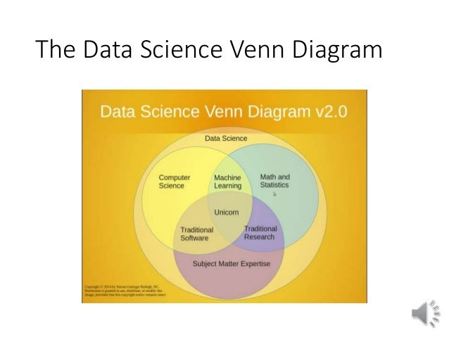 Intro to data science module 1 r scientists 5 the data science venn diagram ccuart Gallery