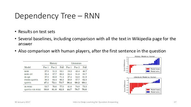 Dependency Tree – RNN • Results on test sets • Several baselines, including comparison with all the text in Wikipedia page...