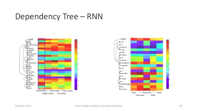 Dependency Tree – RNN Intro to Deep Learning for Question Answering 2830 January 2017