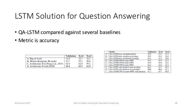 LSTM Solution for Question Answering • QA-LSTM compared against several baselines • Metric is accuracy Intro to Deep Learn...