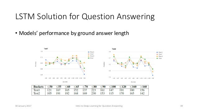 LSTM Solution for Question Answering • Models' performance by ground answer length Intro to Deep Learning for Question Ans...