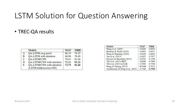 LSTM Solution for Question Answering • TREC-QA results Intro to Deep Learning for Question Answering 4030 January 2017