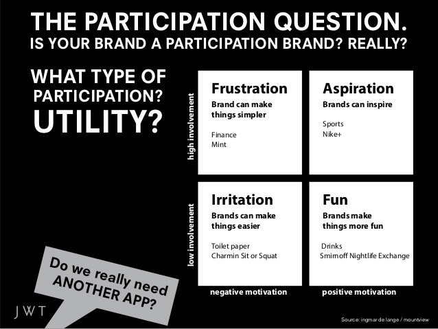 THE PARTICIPATION QUESTION.IS YOUR BRAND A PARTICIPATION BRAND? REALLY?                  RECOGNISE...   ...THE LIMITS OF  ...