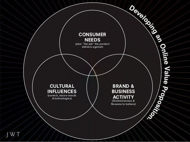 """CONSUMER                           NEEDS                     (plus """"the job"""" the product                          delivers..."""