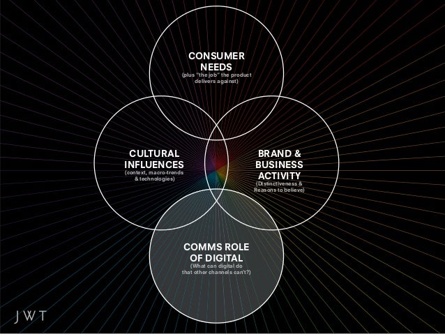DIGITAL AS A HUB/ENABLER.Use digital platforms to tie together, facilitate            and fuel brand activity.