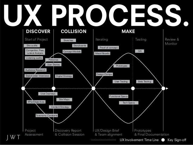 BECAUSE DIGITAL PLANNING & UX IS PART OF A CIRCLE.                    ER                   V               O              ...