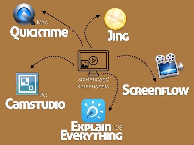 screencast/ screenshots Explain Everything Screenflow JingQuicktime Camstudio PC Mac iOS