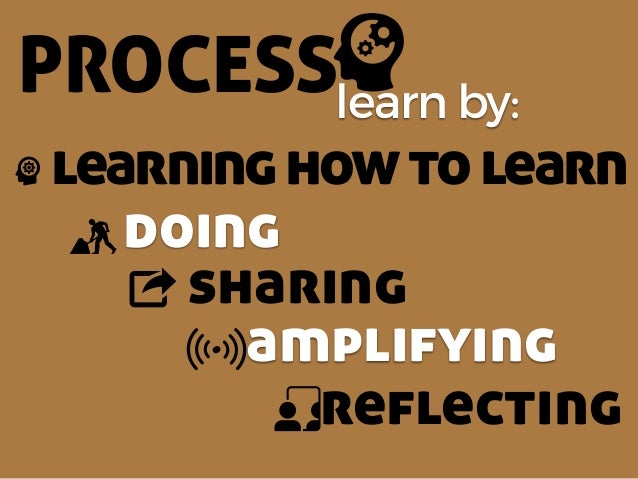 PROCESSlearn by: doing sharing learninghowtolearn amplifying reflecting