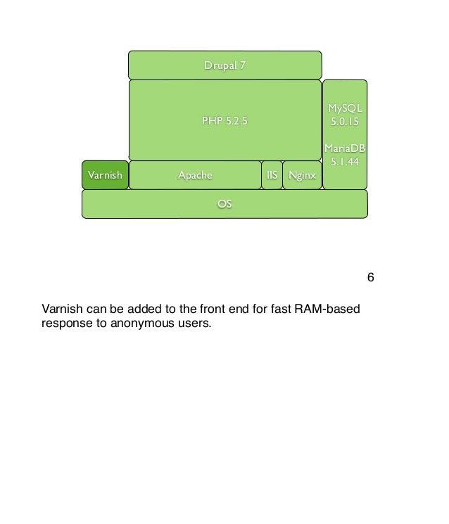 Intro to drupal 7 architecture for Drupal 7 architecture diagram