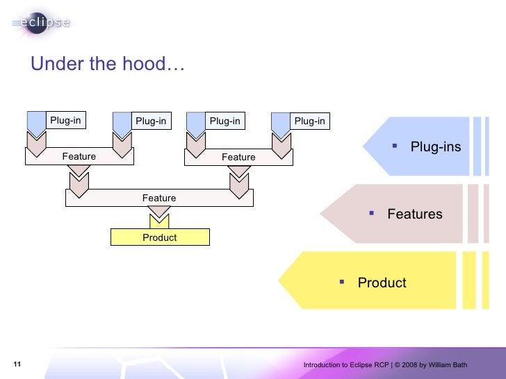 Under the hood… <ul><li>Plug-ins </li></ul><ul><li>Features </li></ul><ul><li>Product </li></ul>Feature Product Plug-in Fe...