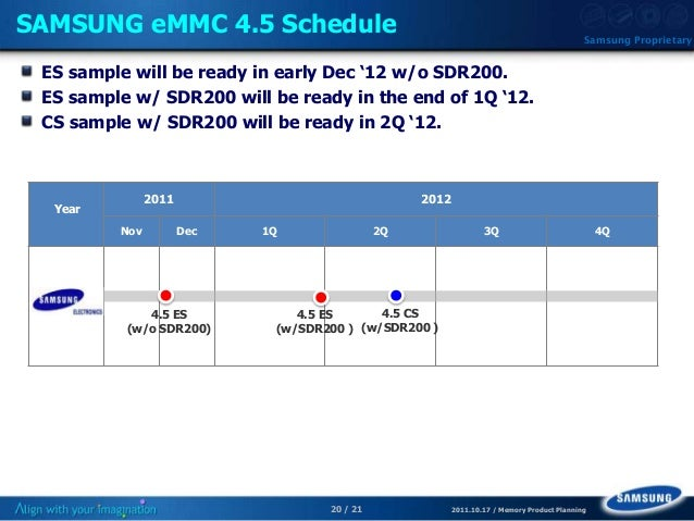 20 / 21 2011.10.17 / Memory Product Planning Samsung Proprietary SAMSUNG eMMC 4.5 Schedule ES sample will be ready in earl...