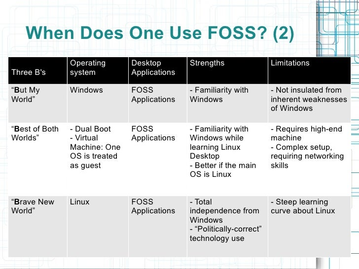 Introduction to Free and Open Source Software (FOSS)