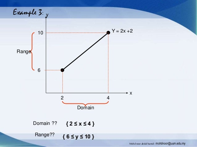 Introduction to Function, Domain and Range - Mohd Noor