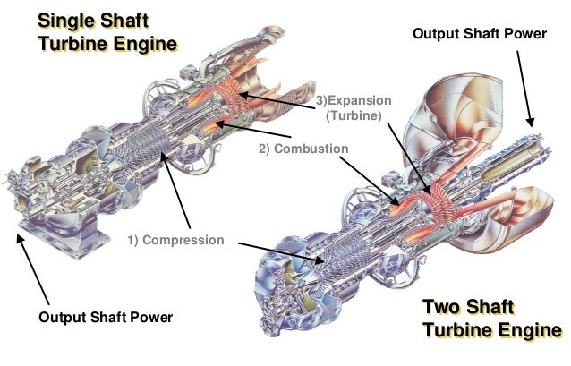 work gas turbine components gas turbine performance gas turbine ...