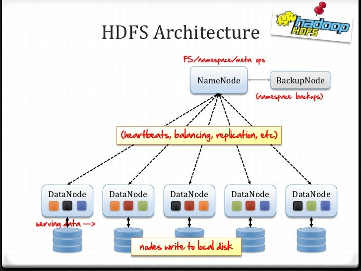 Intro To The Hadoop Stack April JavaMUG - Hdfs architecture