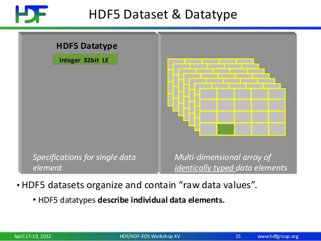 Introduction to HDF5 Data and Programming Models
