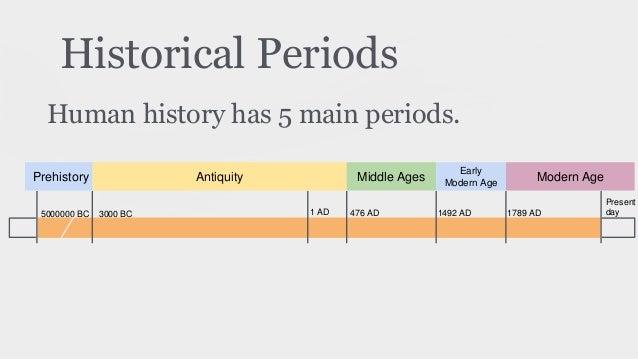 Intro to History (By Cecilia). Social Sciences, ESO.